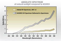 ACUVEX Absolute Spectrum
